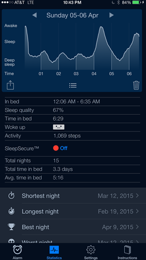 Sleep quality on Sunday